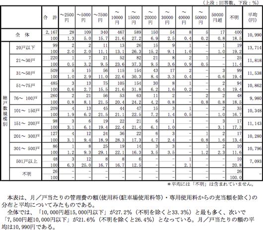 【表】管理費収入/月/戸当たり(使用料・専用使用料からの充当額を除く)