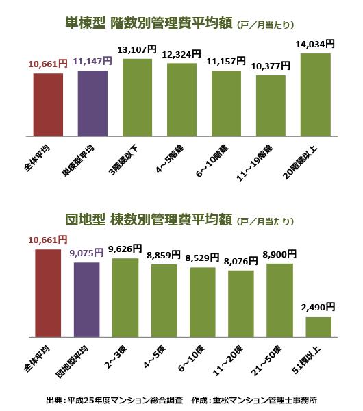【表】<形態別>管理費収入/月/戸当たり(使用料・専用使用料からの充当額を除く)※平成25年度マンション管理総合調査より
