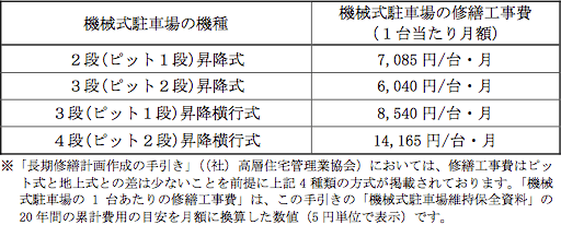 【表】機械式駐車場がある場合の加算額